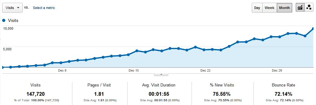 Google Analytics Traffic Increase