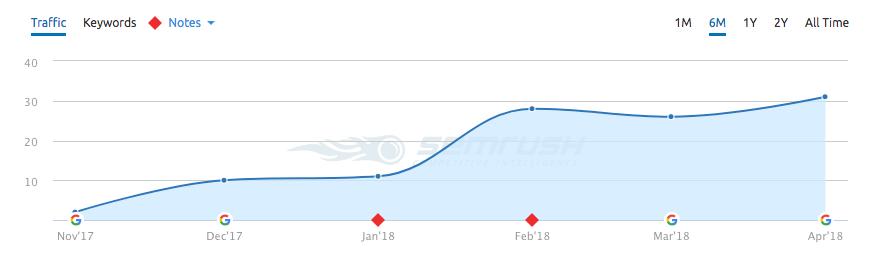 SEMRush organic traffic report for high competition niche