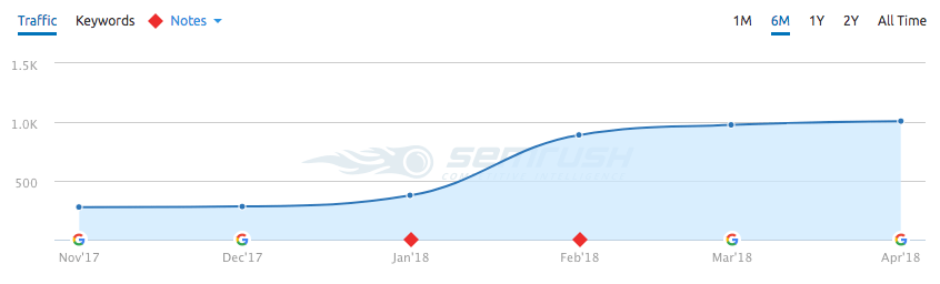 SEMRush Organic Traffic Chart