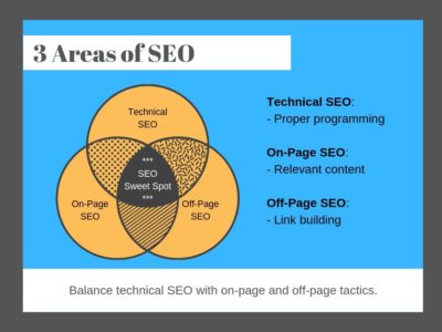 Balance Technical SEO with on-page and off-page tactics